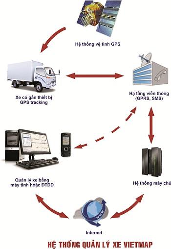 Quản lý xe bằng GPS